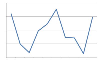 相場のグラフ